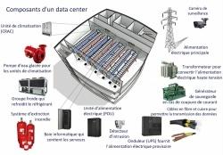 Salle Serveurs et Datacenters